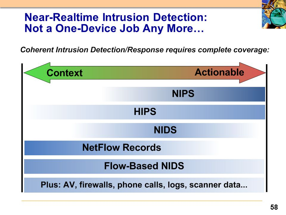 58 Near-Realtime Intrusion Detection: Not a One-Device Job Any More…