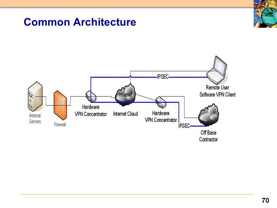 70 Common Architecture