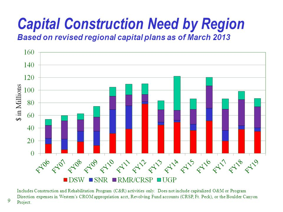 Capital Construction Need by Region Based on revised regional capital plans as of March 2013 Includes Construction and Rehabilitation Program (C&R) ac