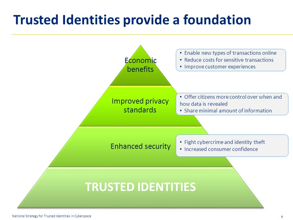 9 National Strategy for Trusted Identities in Cyberspace Trusted Identities provide a foundation Economic benefits Improved privacy standards Enhanced security TRUSTED IDENTITIES Fight cybercrime and identity theft Increased consumer confidence Offer citizens more control over when and how data is revealed Share minimal amount of information Enable new types of transactions online Reduce costs for sensitive transactions Improve customer experiences