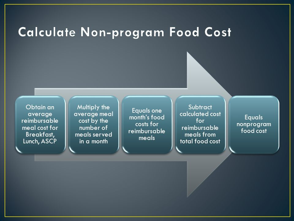 Obtain an average reimbursable meal cost for Breakfast, Lunch, ASCP Multiply the average meal cost by the number of meals served in a month Equals one month's food costs for reimbursable meals Subtract calculated cost for reimbursable meals from total food cost Equals nonprogram food cost