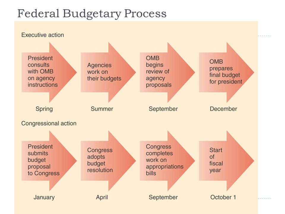 The Budgetary Process  Year and a half long; begins with OMB assigning each agency a budget limit based on presidential directives  Agencies develop detailed budget; president finalizes with OMB  POTUS sends to Congress  House & Senate budget committees prepare budget resolution; full House and Senate vote  House and Senate appropriations committees prepare appropriations bills; full House and Senate vote  President signs or vetoes  Fiscal year begins Oct.