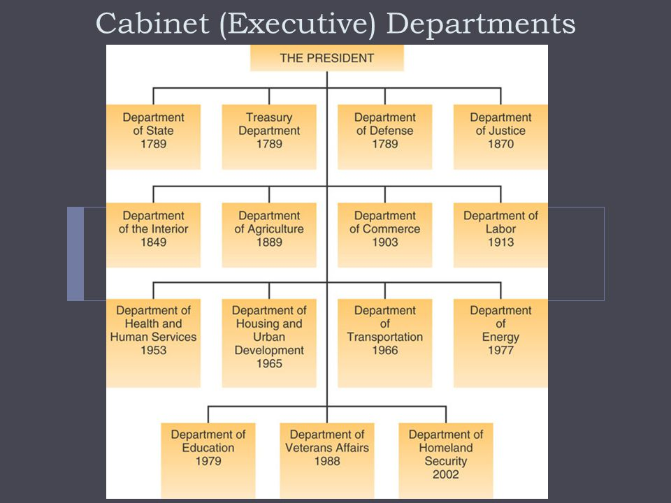 Federal Administration: Form, Personnel, and Activities  Types of Administrative Organizations  Cabinet Departments  Dept.