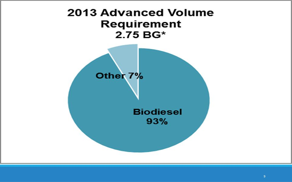 2014 RFS Volumes  The EPA has made clear it is planning reductions for 2014: EPA anticipates that in the 2014 proposed rule, we will propose adjustments to the 2014 volume requirements, including to both the advanced biofuel and total renewable fuel categories.  EPA sent proposal to White House Office of Management and Budget (OMB) on Aug.