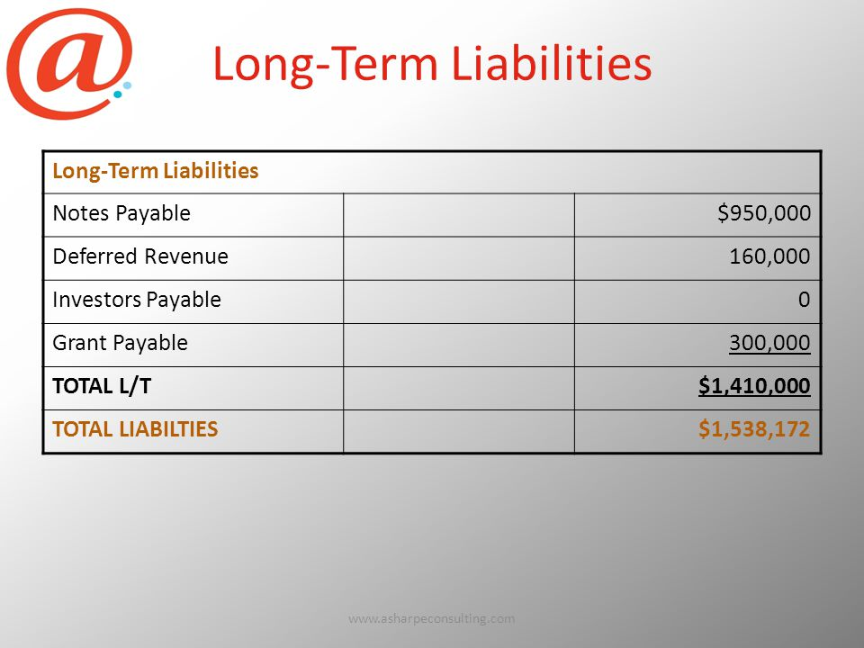 Long-Term Liabilities Notes Payable$950,000 Deferred Revenue160,000 Investors Payable0 Grant Payable300,000 TOTAL L/T$1,410,000 TOTAL LIABILTIES$1,538,172 www.asharpeconsulting.com67