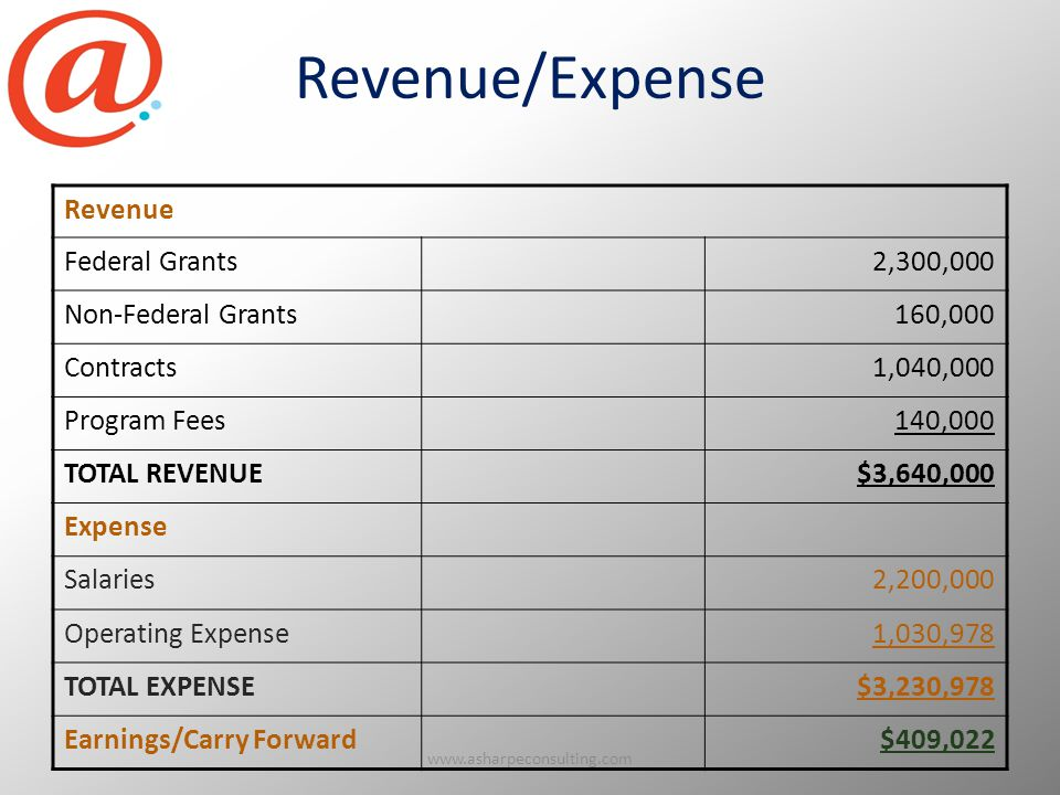 Revenue/Expense Revenue Federal Grants2,300,000 Non-Federal Grants160,000 Contracts1,040,000 Program Fees140,000 TOTAL REVENUE$3,640,000 Expense Salaries2,200,000 Operating Expense1,030,978 TOTAL EXPENSE$3,230,978 Earnings/Carry Forward$409,022 www.asharpeconsulting.com68