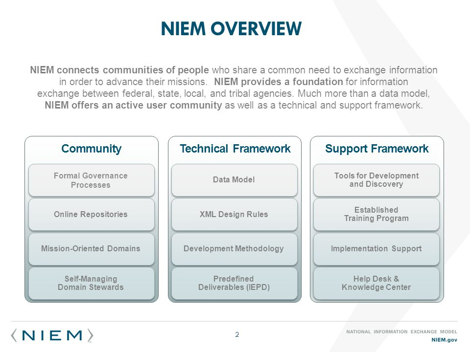 NIEM OVERVIEW 2 Support Framework Technical FrameworkCommunity Formal Governance Processes Online Repositories Mission-Oriented Domains Self-Managing Domain Stewards Data Model XML Design Rules Development Methodology Predefined Deliverables (IEPD) Tools for Development and Discovery Established Training Program Implementation Support Help Desk & Knowledge Center NIEM connects communities of people who share a common need to exchange information in order to advance their missions.