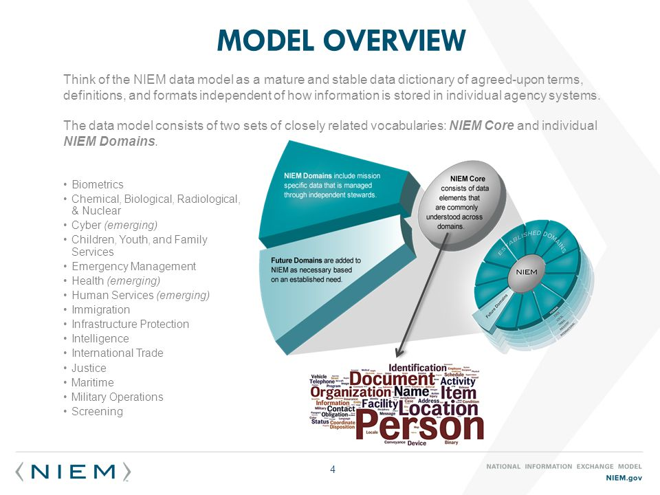 Think of the NIEM data model as a mature and stable data dictionary of agreed-upon terms, definitions, and formats independent of how information is stored in individual agency systems.