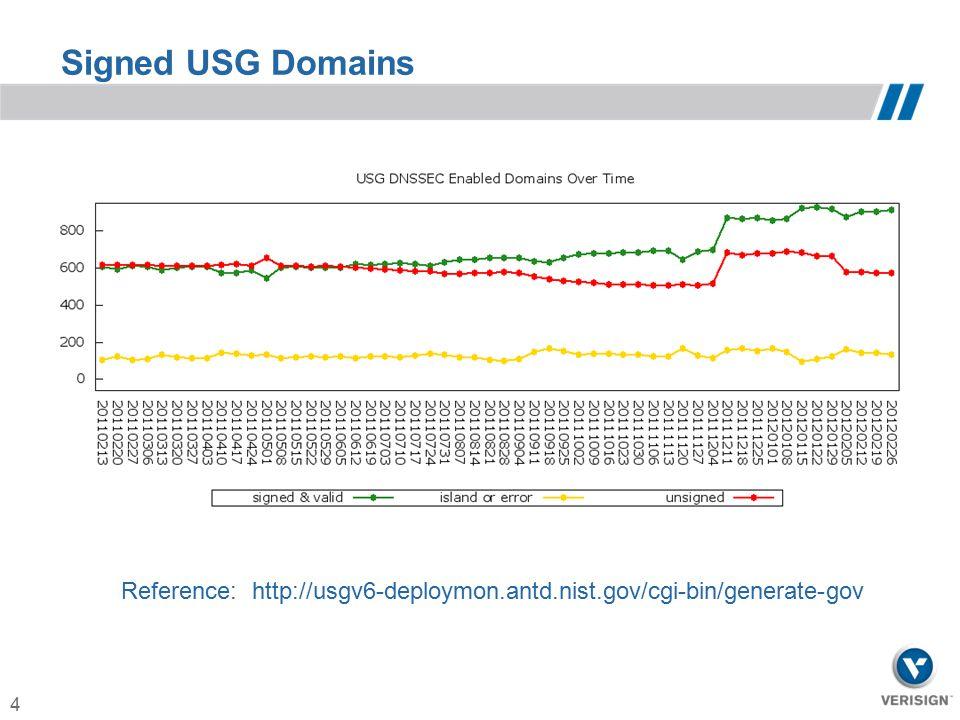 4 Signed USG Domains Reference: http://usgv6-deploymon.antd.nist.gov/cgi-bin/generate-gov