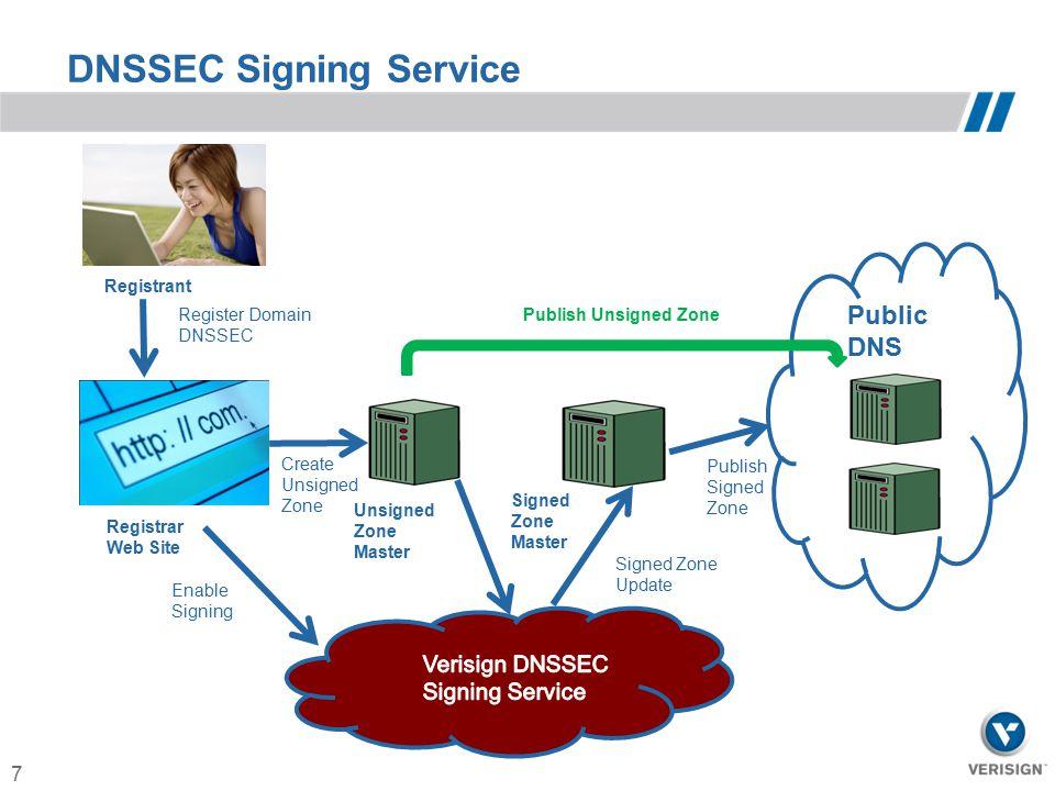 7 DNSSEC Signing Service Public DNS Unsigned Zone Master Registrant Registrar Web Site Signed Zone Master Enable Signing Create Unsigned Zone Signed Z