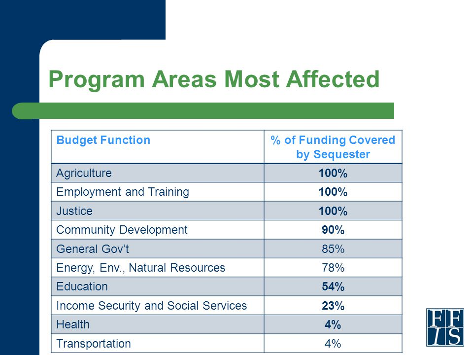 Program Areas Most Affected Budget Function% of Funding Covered by Sequester Agriculture100% Employment and Training100% Justice100% Community Development90% General Gov't85% Energy, Env., Natural Resources78% Education54% Income Security and Social Services23% Health4% Transportation4%