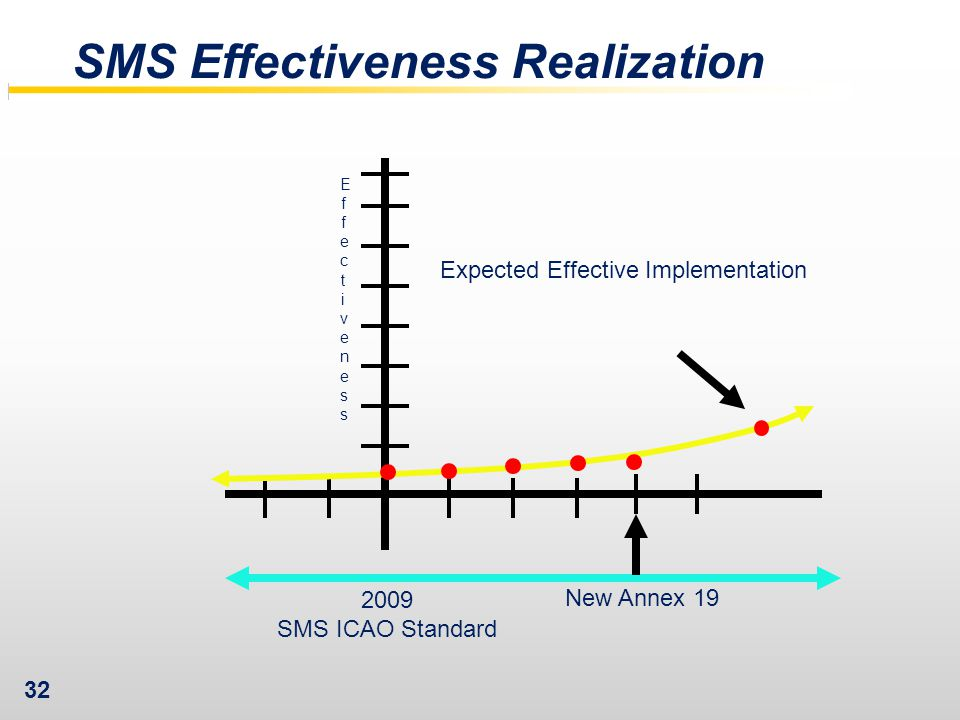 32 SMS Effectiveness Realization 2009 SMS ICAO Standard Expected Effective Implementation New Annex 19 EffectivenessEffectiveness