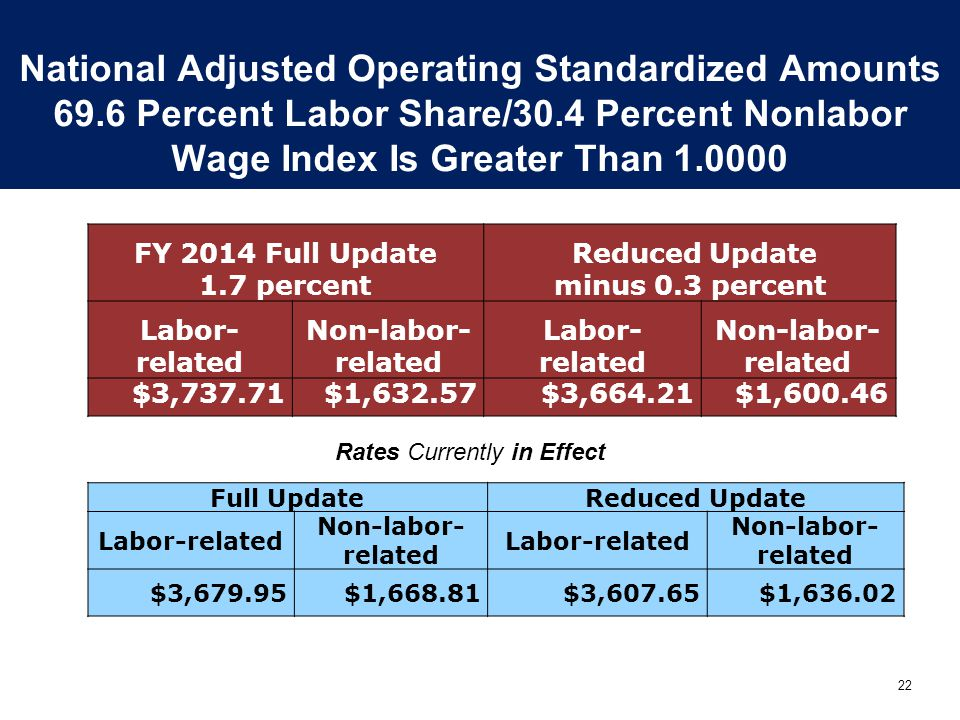 22 National Adjusted Operating Standardized Amounts 69.6 Percent Labor Share/30.4 Percent Nonlabor Wage Index Is Greater Than 1.0000 FY 2014 Full Update 1.7 percent Reduced Update minus 0.3 percent Labor- related Non-labor- related Labor- related Non-labor- related $3,737.71$1,632.57$3,664.21$1,600.46 Full UpdateReduced Update Labor-related Non-labor- related Labor-related Non-labor- related $3,679.95$1,668.81$3,607.65$1,636.02 Rates Currently in Effect