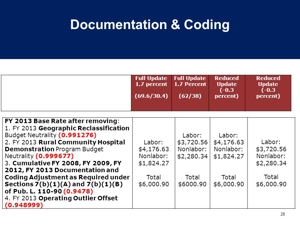 28 Documentation & Coding FY 2013 Base Rate after removing: 1.