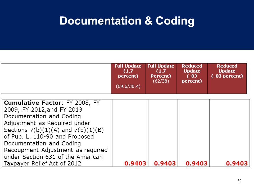 30 Documentation & Coding Cumulative Factor: FY 2008, FY 2009, FY 2012,and FY 2013 Documentation and Coding Adjustment as Required under Sections 7(b)(1)(A) and 7(b)(1)(B) of Pub.