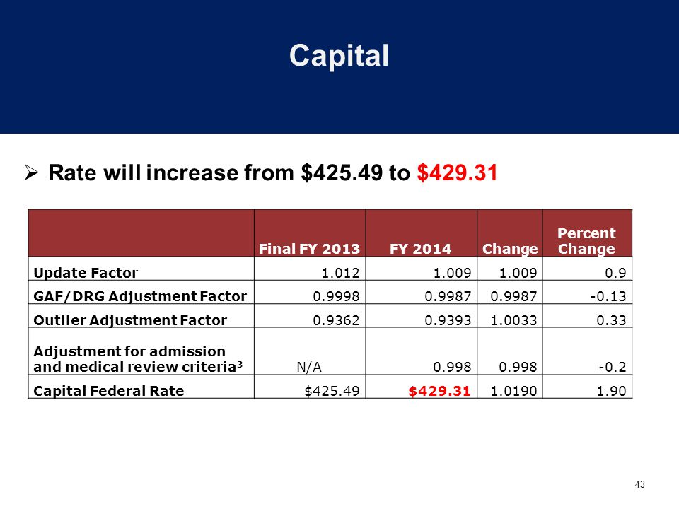 43 Capital  Rate will increase from $425.49 to $429.31 Final FY 2013FY 2014Change Percent Change Update Factor1.0121.009 0.9 GAF/DRG Adjustment Factor0.99980.9987 -0.13 Outlier Adjustment Factor0.93620.93931.00330.33 Adjustment for admission and medical review criteria 3 N/A0.998 -0.2 Capital Federal Rate $425.49$429.311.01901.90