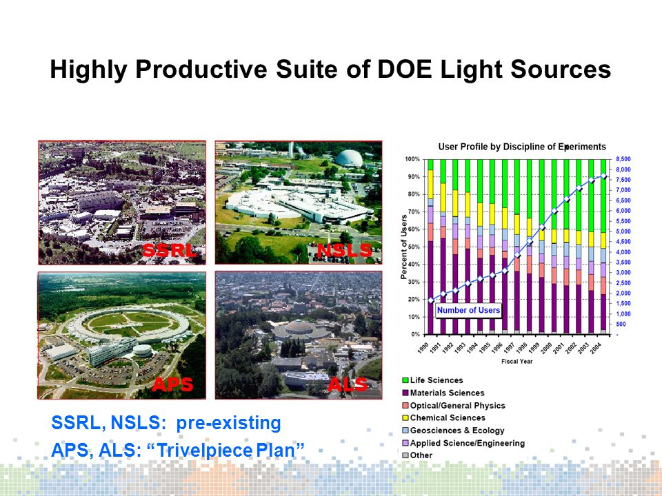 Highly Productive Suite of DOE Light Sources SSRL, NSLS: pre-existing APS, ALS: Trivelpiece Plan