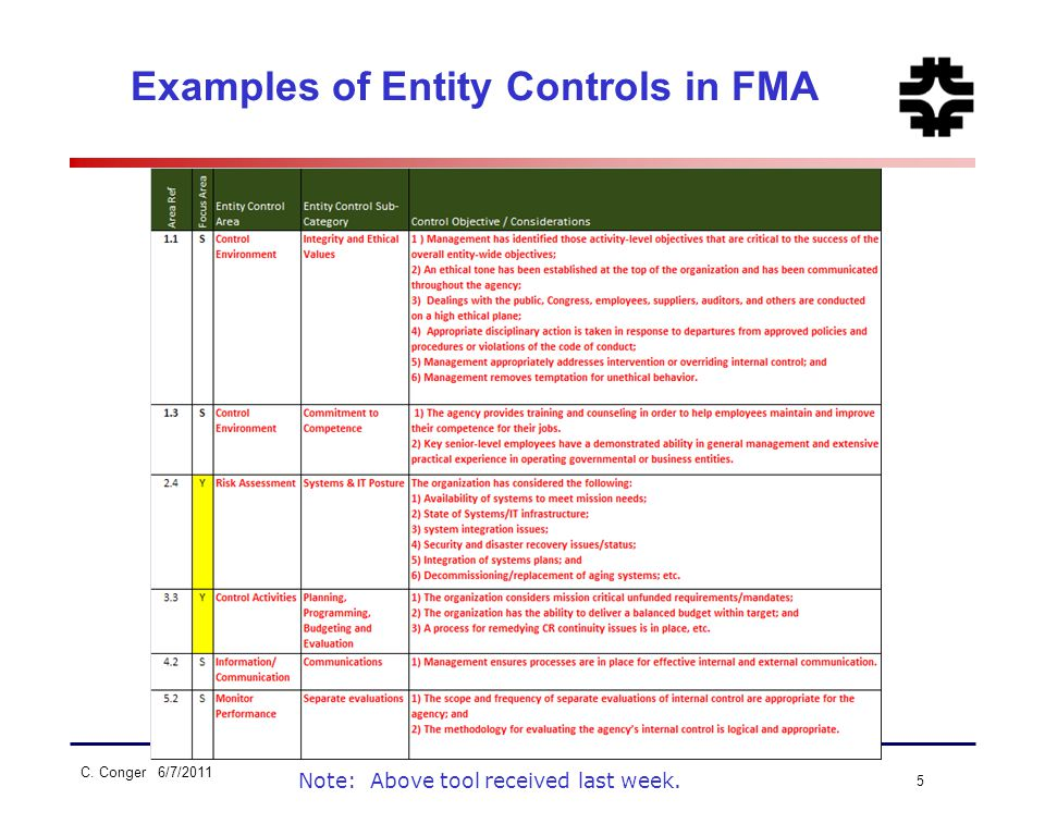C. Conger 6/7/2011 5 Examples of Entity Controls in FMA Note: Above tool received last week.