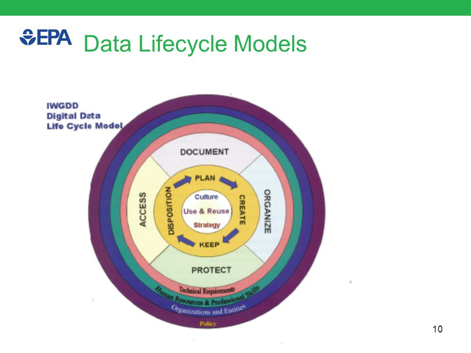 Geospatial Data Lifecycle 11