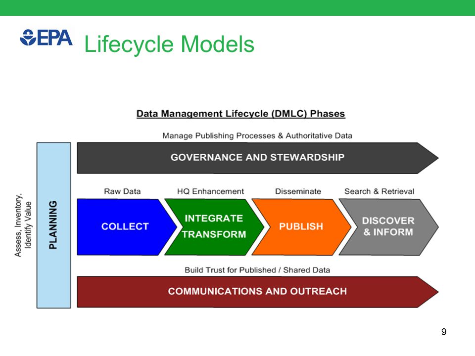 Data Lifecycle Models 10