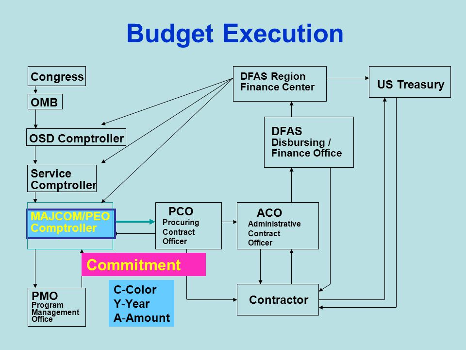 Budget Execution DFAS Region Finance Center Treasury DFAS Disbursing / Finance Office ACO Administrative Contract Officer Contractor PCO Procuring Contract Officer PMO Program Management Office Congress OMB OSD Comptroller MAJCOM/PEO Comptroller Service Comptroller Procurement Request Project Order MIPR Commitment Color Year Amount Certified PR Negotiation Contract (Obligation) Record of Obligation Contract Oversight Certified Invoice / DD 250 Check / EFT (Expenditure) Voucher Summary Cash (Outlay) Check Expenditure Reporting System Certification Invoice DD 250 1 2 3 4 5 6 7 8 9 10 11 12 13 14 15 16 If this doesn't happen, you didn't spend the money.