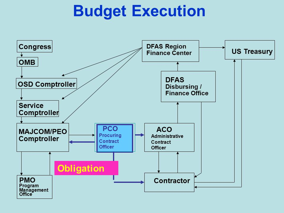 Budget Execution DFAS Region Finance Center US Treasury DFAS Disbursing / Finance Office ACO Administrative Contract Officer Contractor PCO Procuring Contract Officer PMO Program Management Office Congress OMB OSD Comptroller MAJCOM/PEO Comptroller Service Comptroller Commitment C-Color Y-Year A-Amount