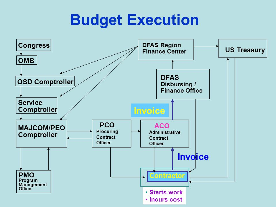 Budget Execution DFAS Region Finance Center US Treasury DFAS Disbursing / Finance Office ACO Administrative Contract Officer Contractor PCO Procuring Contract Officer PMO Program Management Office Congress OMB OSD Comptroller MAJCOM/PEO Comptroller Service Comptroller Obligation