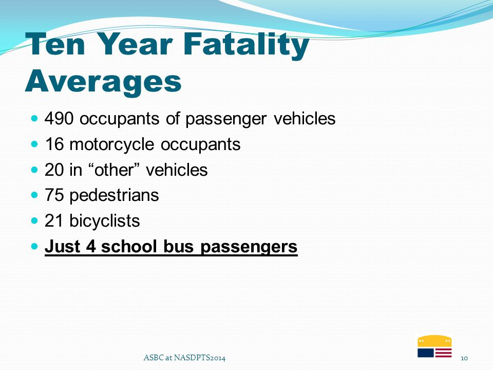 Ten Year Fatality Averages 490 occupants of passenger vehicles 16 motorcycle occupants 20 in other vehicles 75 pedestrians 21 bicyclists Just 4 school bus passengers ASBC at NASDPTS201410