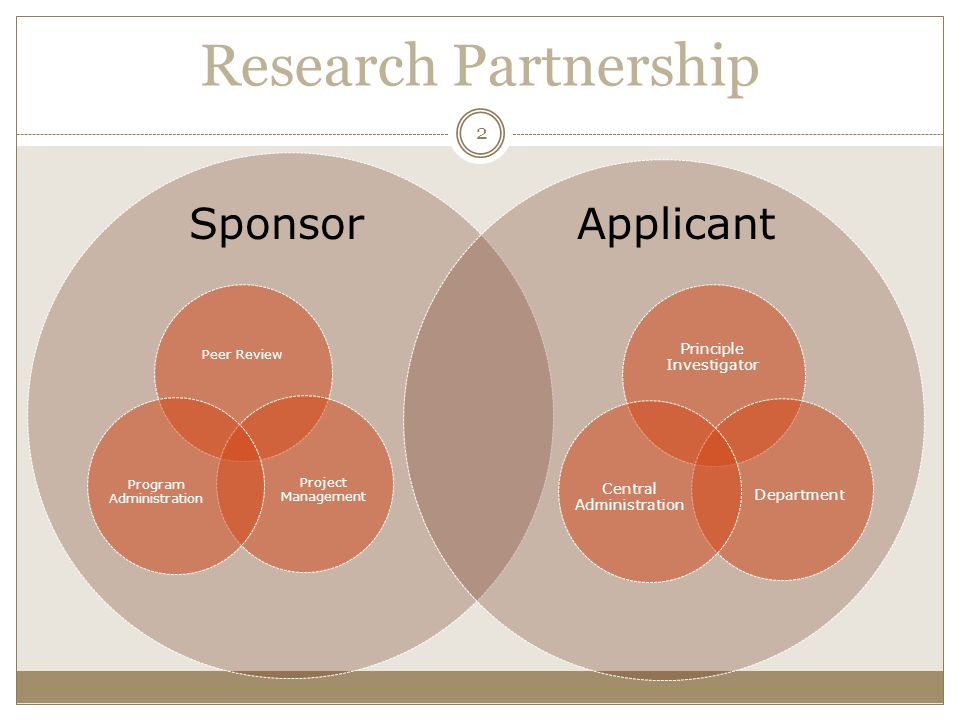 Research Partnership Peer Review Project Management Program Administration Principle Investigator Department Central Administration SponsorApplicant 2