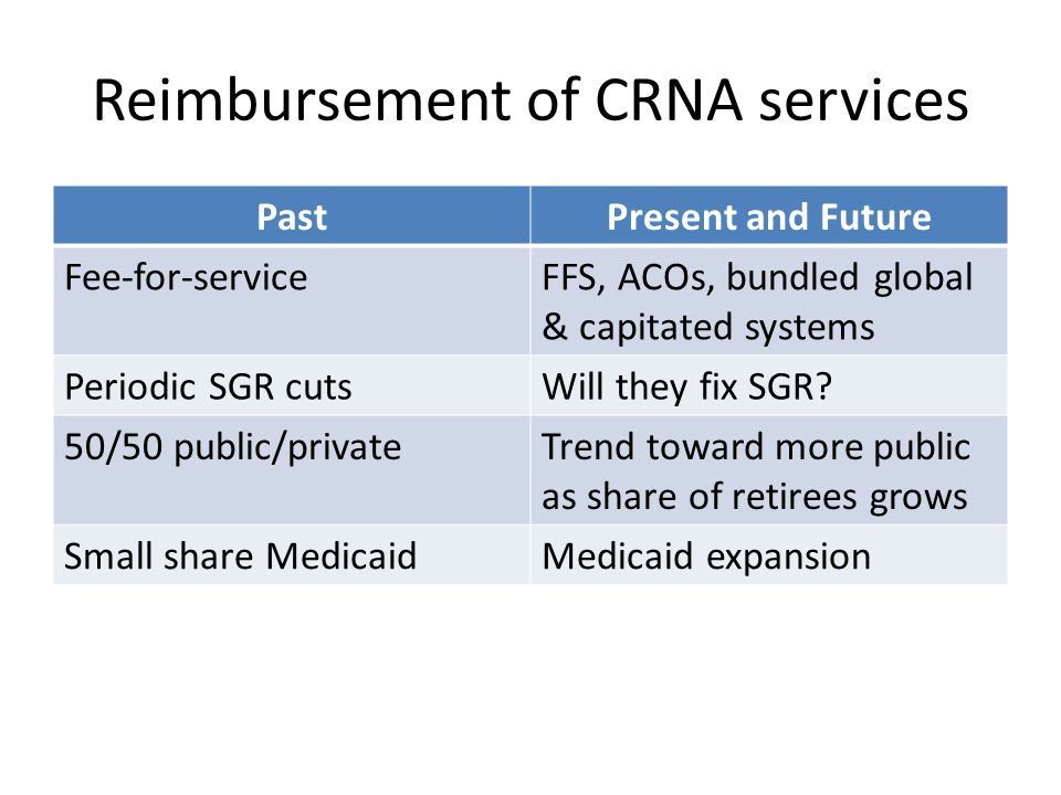 Reimbursement of CRNA services PastPresent and Future Fee-for-serviceFFS, ACOs, bundled global & capitated systems Periodic SGR cutsWill they fix SGR?
