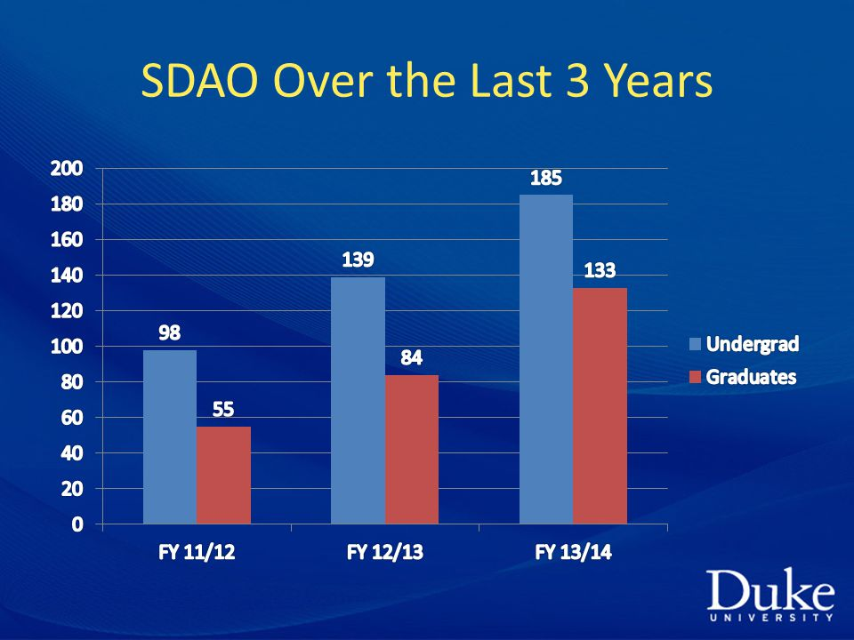SDAO Over the Last 3 Years
