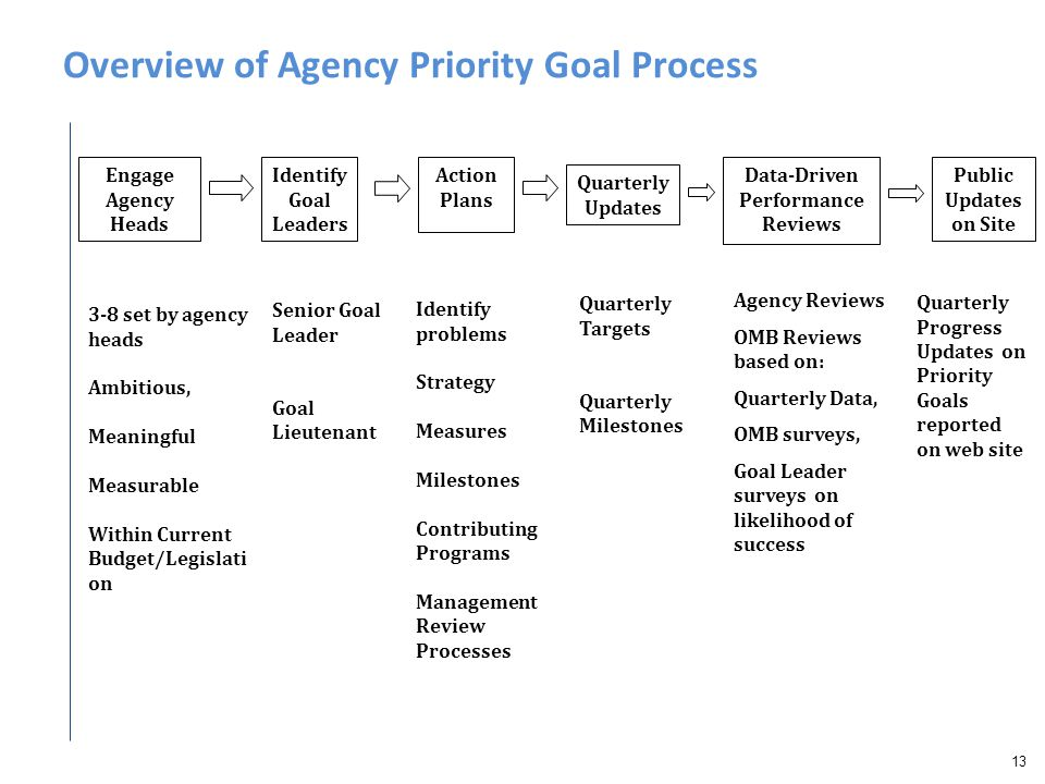 Overview of Agency Priority Goal Process 13 Engage Agency Heads Identify Goal Leaders Action Plans Quarterly Updates Senior Goal Leader Goal Lieutenan