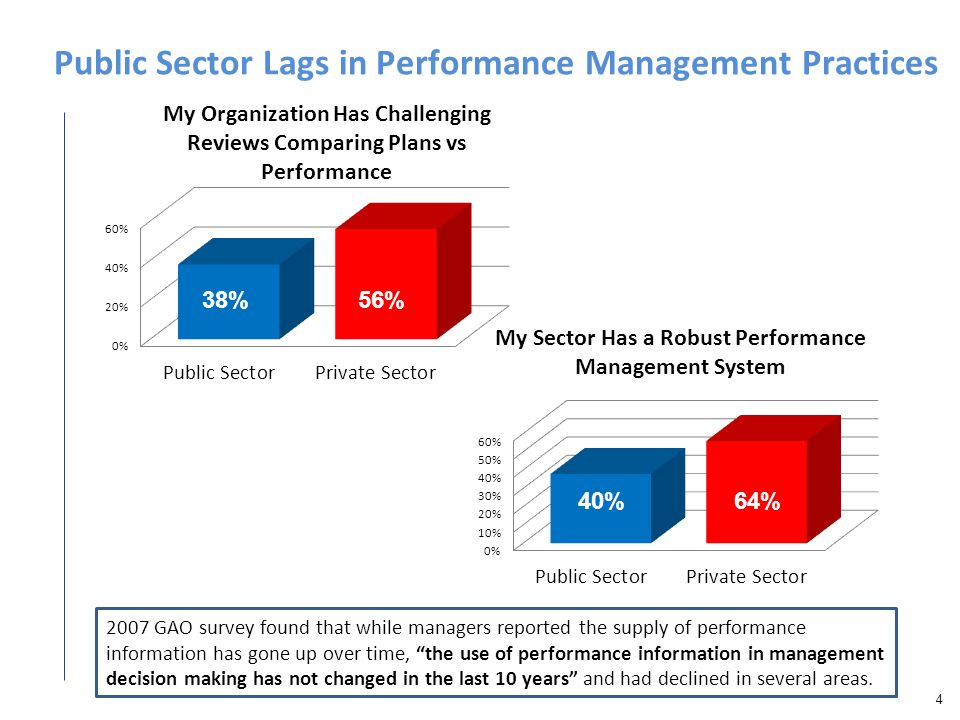 Public Sector Lags in Performance Management Practices 4 2007 GAO survey found that while managers reported the supply of performance information has gone up over time, the use of performance information in management decision making has not changed in the last 10 years and had declined in several areas.