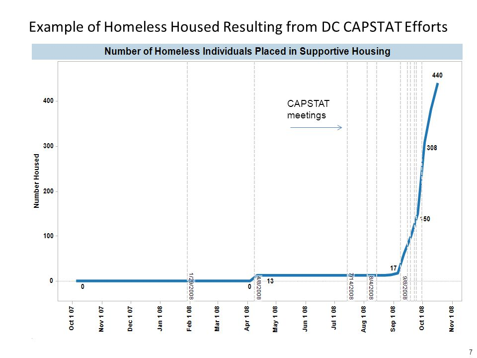 Example of Homeless Housed Resulting from DC CAPSTAT Efforts 7 CAPSTAT meetings