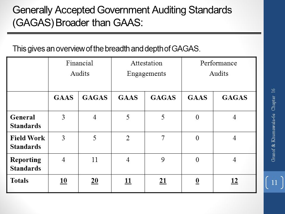 Generally Accepted Government Auditing Standards (GAGAS) Broader than GAAS : This gives an overview of the breadth and depth of GAGAS.