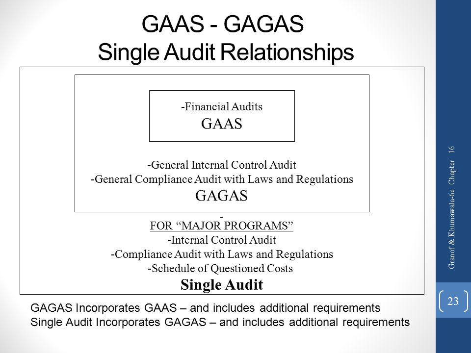 GAAS - GAGAS Single Audit Relationships Granof & Khumawala-6e Chapter 16 23 FOR MAJOR PROGRAMS -Internal Control Audit -Compliance Audit with Laws and Regulations -Schedule of Questioned Costs Single Audit -General Internal Control Audit -General Compliance Audit with Laws and Regulations GAGAS -Financial Audits GAAS GAGAS Incorporates GAAS – and includes additional requirements Single Audit Incorporates GAGAS – and includes additional requirements