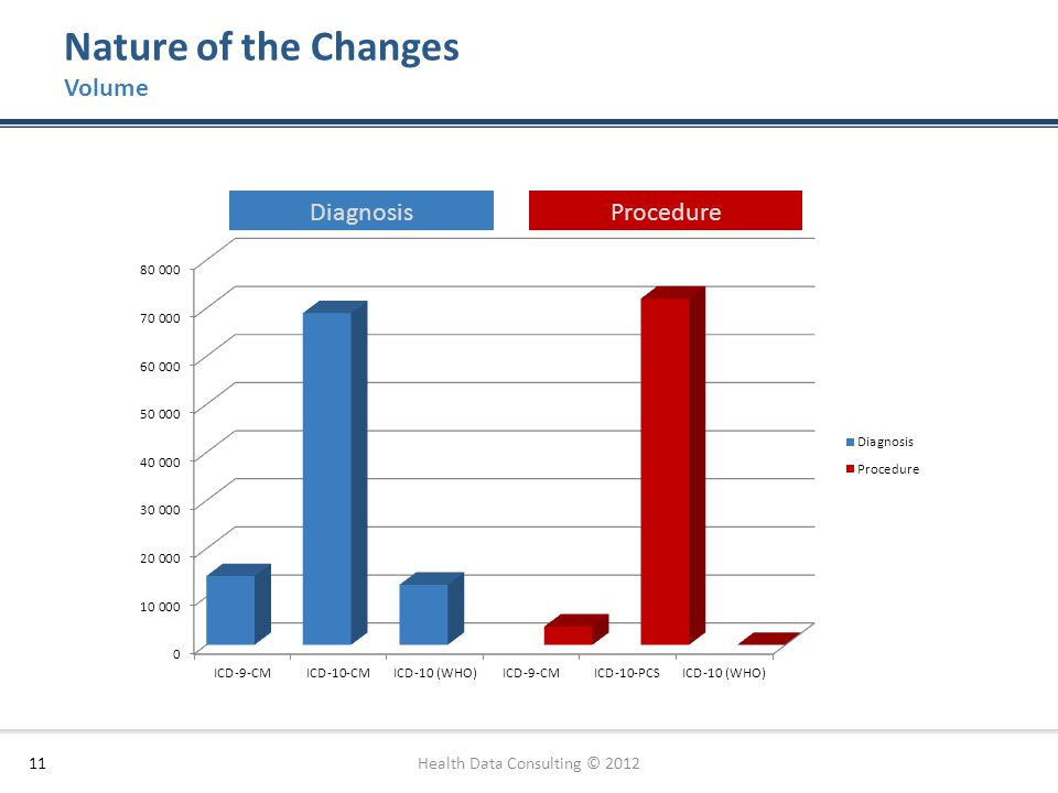Nature of the Changes Volume 11 DiagnosisProcedure Source: Health Data Consulting Health Data Consulting © 2012