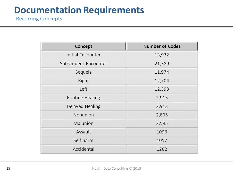 Documentation Requirements 15 Recurring Concepts Health Data Consulting © 2013