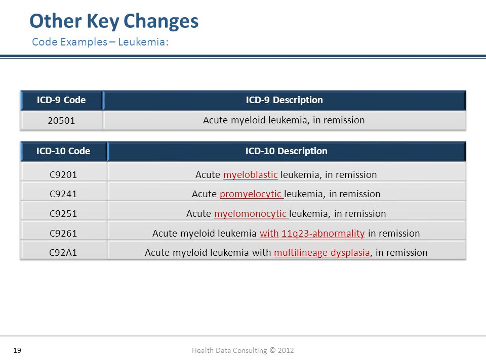 Other Key Changes 19 Code Examples – Leukemia: Health Data Consulting © 2012