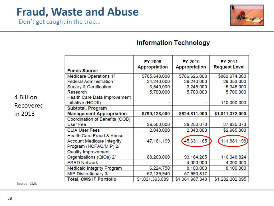 38 4 Billion Recovered in 2013 Fraud, Waste and Abuse Don't get caught in the trap… Source: CMS