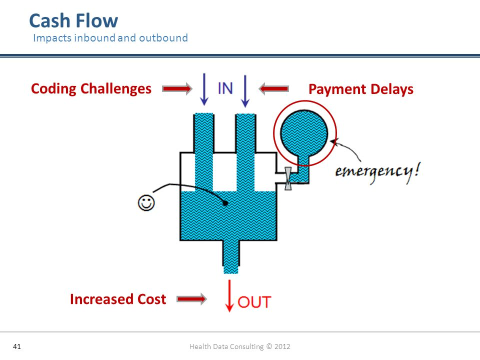 Cash Flow Health Data Consulting © 201241 Impacts inbound and outbound Increased Cost Coding Challenges Payment Delays