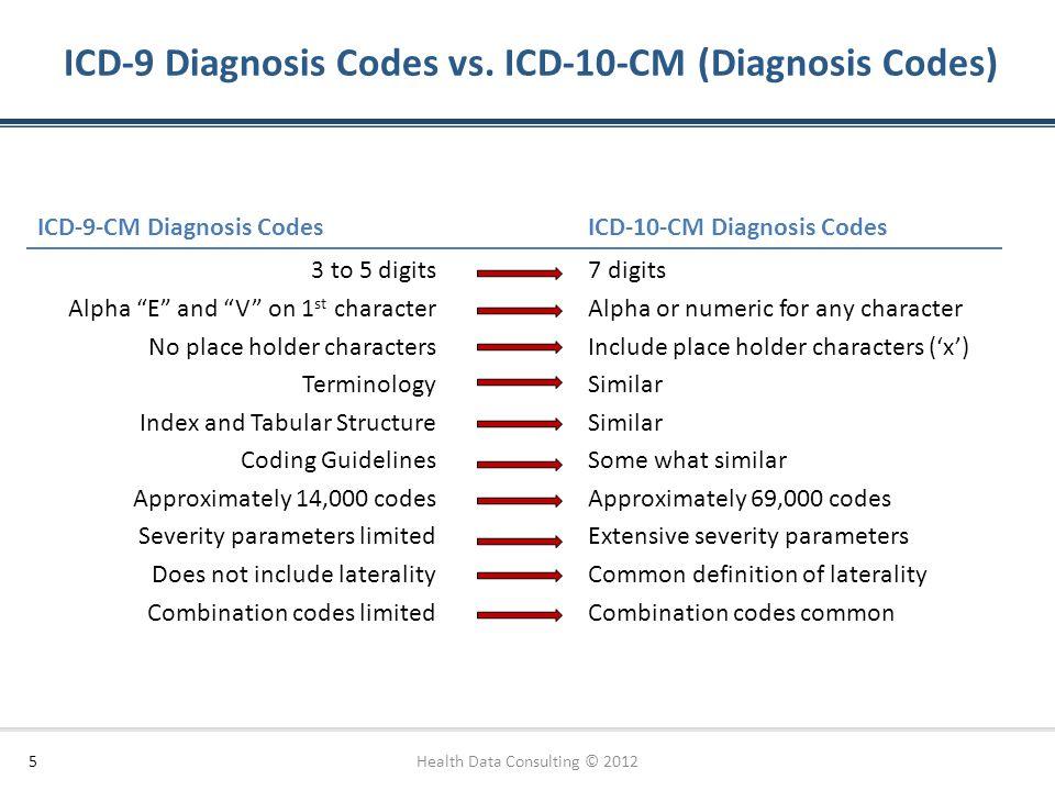 "5 ICD-9 Diagnosis Codes vs. ICD-10-CM (Diagnosis Codes) ICD-9-CM Diagnosis CodesICD-10-CM Diagnosis Codes 3 to 5 digits Alpha ""E"" and ""V"" on 1 st char"