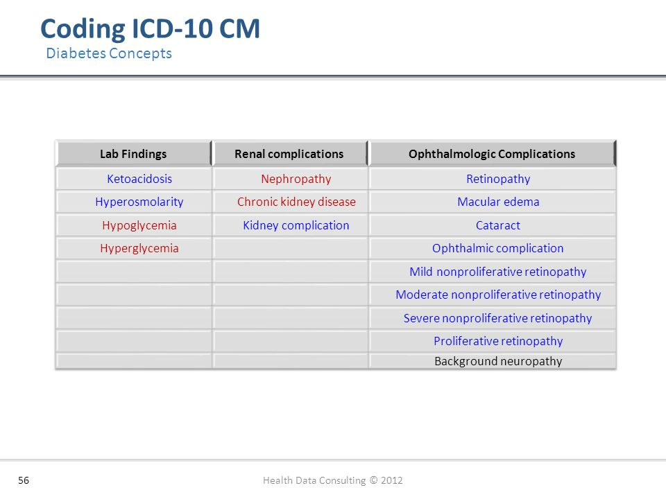 Coding ICD-10 CM 56 Diabetes Concepts Health Data Consulting © 2012