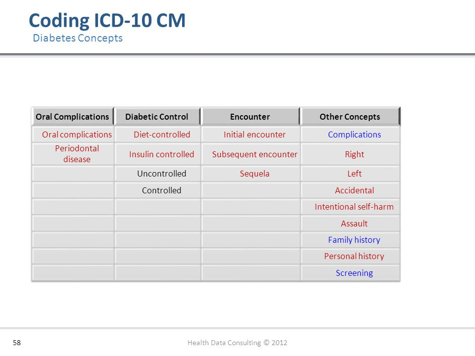 Coding ICD-10 CM 58 Diabetes Concepts Health Data Consulting © 2012