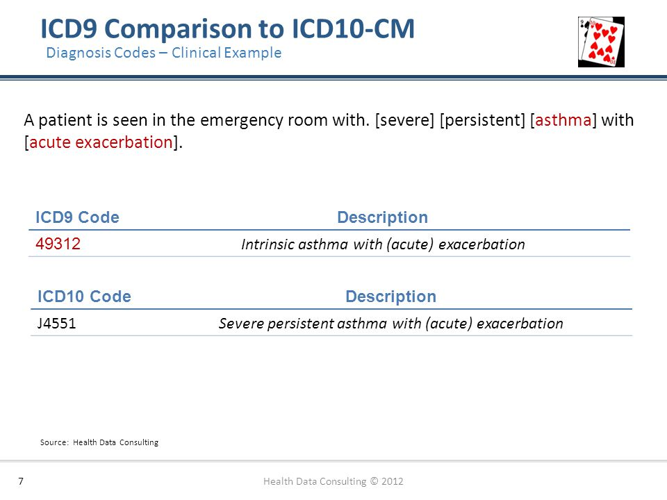 ICD9 Comparison to ICD10-CM 7 Diagnosis Codes – Clinical Example A patient is seen in the emergency room with. [severe] [persistent] [asthma] with [ac