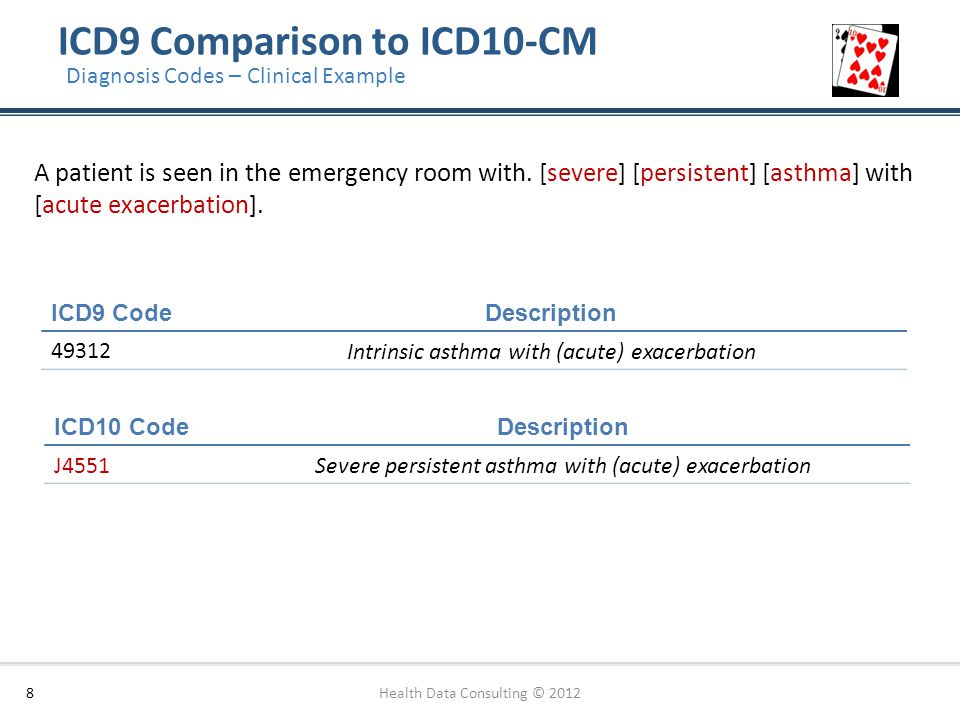 ICD9 Comparison to ICD10-CM 8 Diagnosis Codes – Clinical Example A patient is seen in the emergency room with. [severe] [persistent] [asthma] with [ac