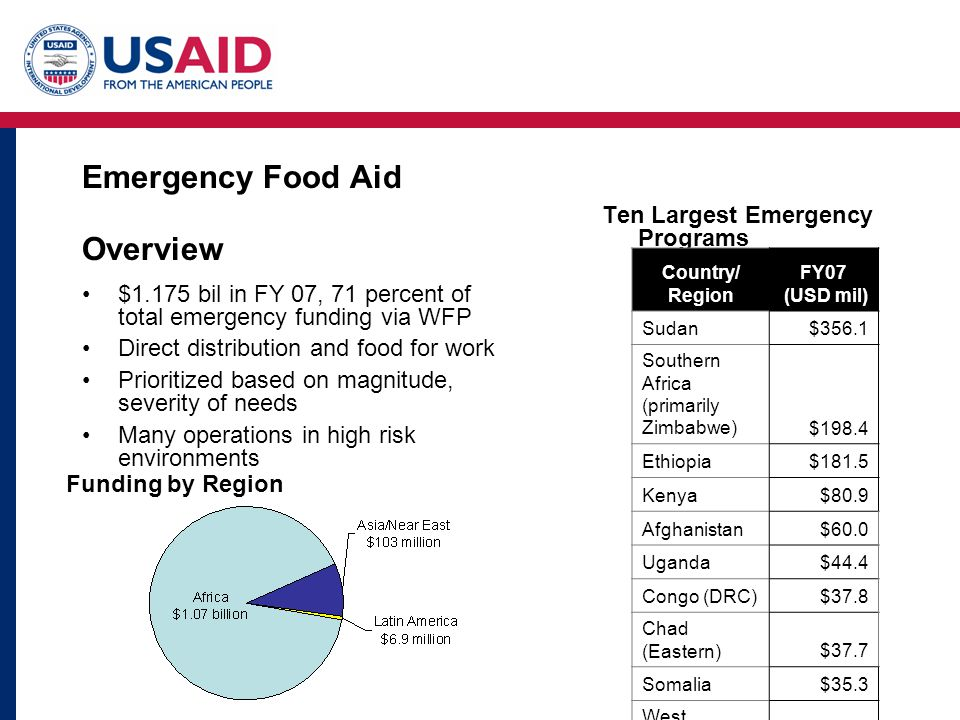 Emergency Food Aid Overview $1.175 bil in FY 07, 71 percent of total emergency funding via WFP Direct distribution and food for work Prioritized based