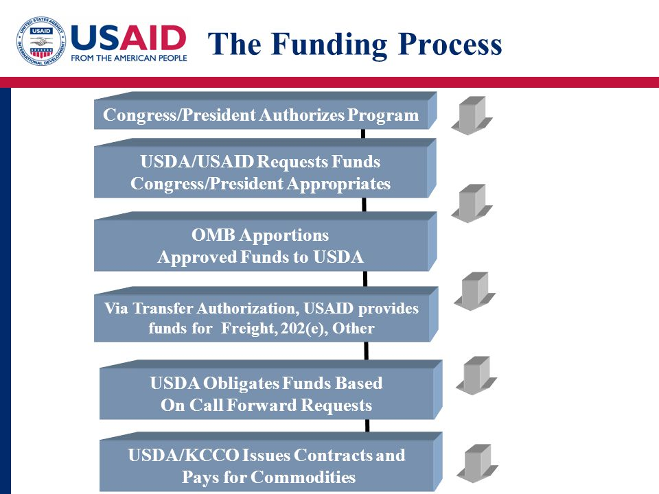 The Funding Process Congress/President Authorizes Program USDA/USAID Requests Funds Congress/President Appropriates OMB Apportions Approved Funds to USDA Via Transfer Authorization, USAID provides funds for Freight, 202(e), Other USDA Obligates Funds Based On Call Forward Requests USDA/KCCO Issues Contracts and Pays for Commodities