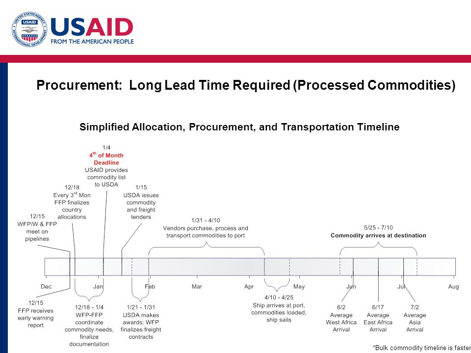 Procurement: Long Lead Time Required (Processed Commodities) Simplified Allocation, Procurement, and Transportation Timeline *Bulk commodity timeline is faster