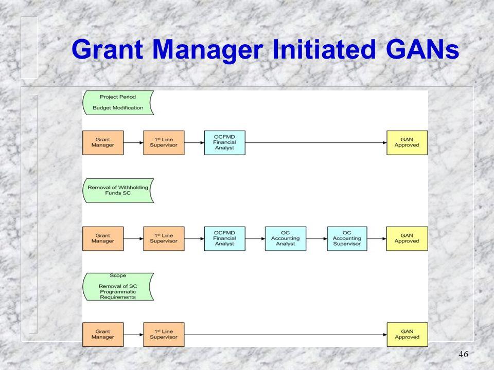 45 Grantee Initiated GANs